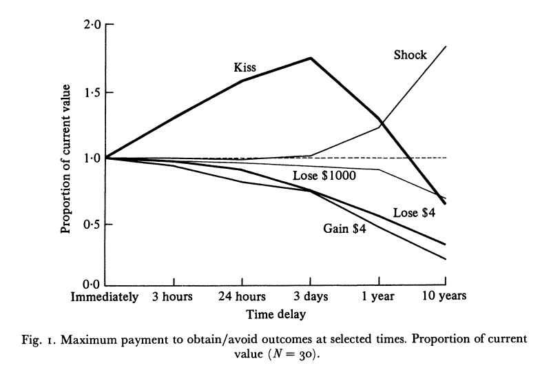 Figure showing how much people would pay to get/avoid a reward/punishment after different delays. Taken from Lowenstein (1987).